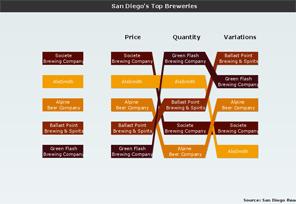 Rankflow Chart