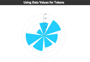 Rose Radar with Custom Data Tokens