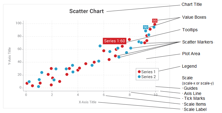 Scales | ZingChart