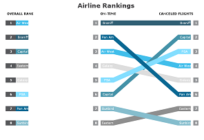 Airline Ranking Chart