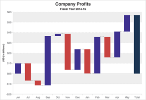 Waterfall Chart with Animation