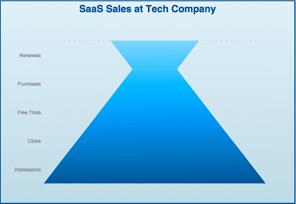 SaaS Sales Funnel Chart