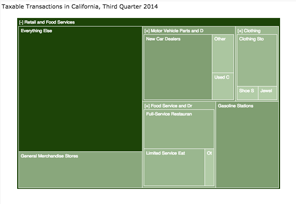 Treemap with Transition Aspect
