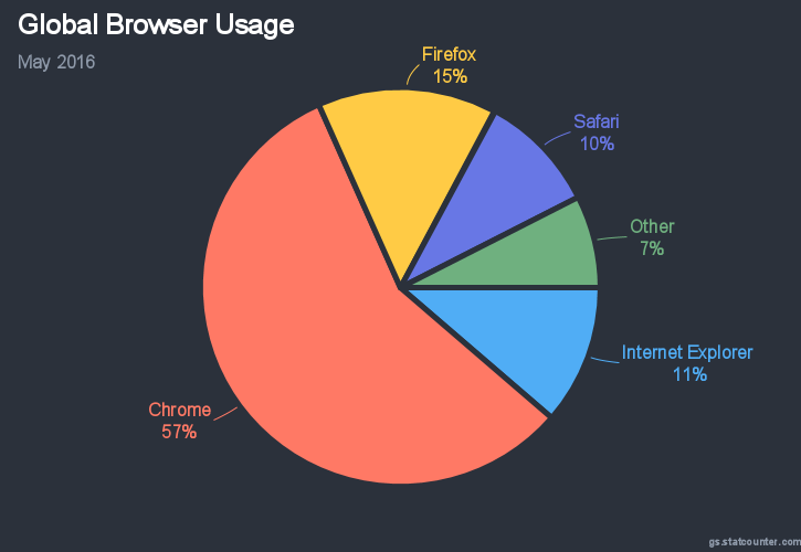 A colorful animated pie JavaScript chart