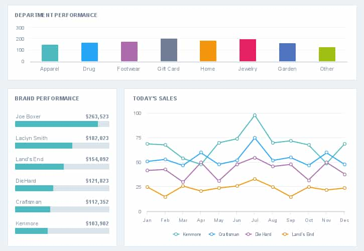 A colorful sales JavaScript dashboard chart
