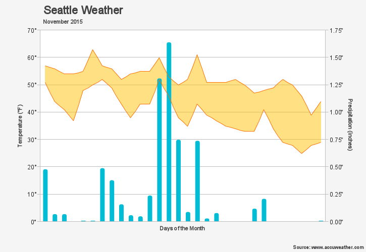 A blue and yellow weather JavaScript chart