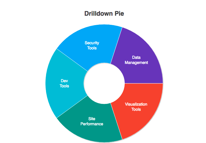 Drilldown Chart Using API