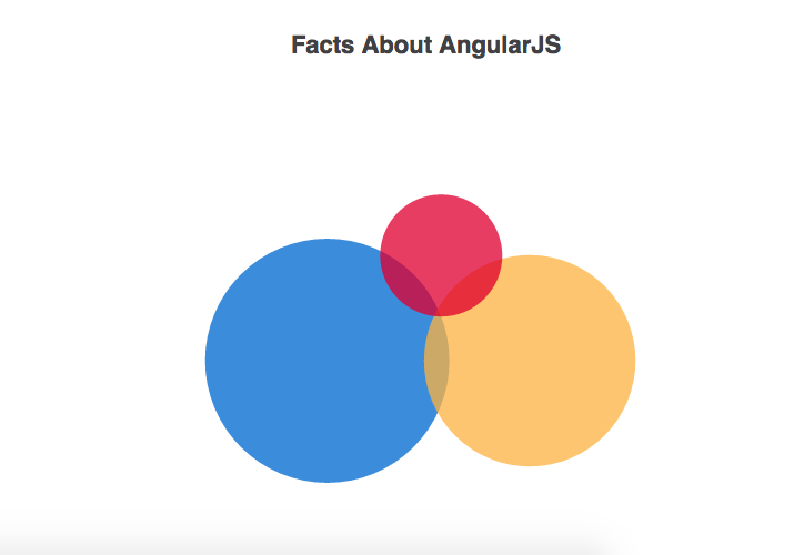 The Truth About AngularJS