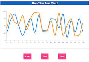 Data Visualization Gallery | ZingChart