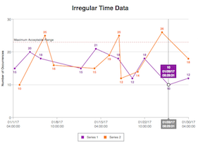 Irregular Time Data
