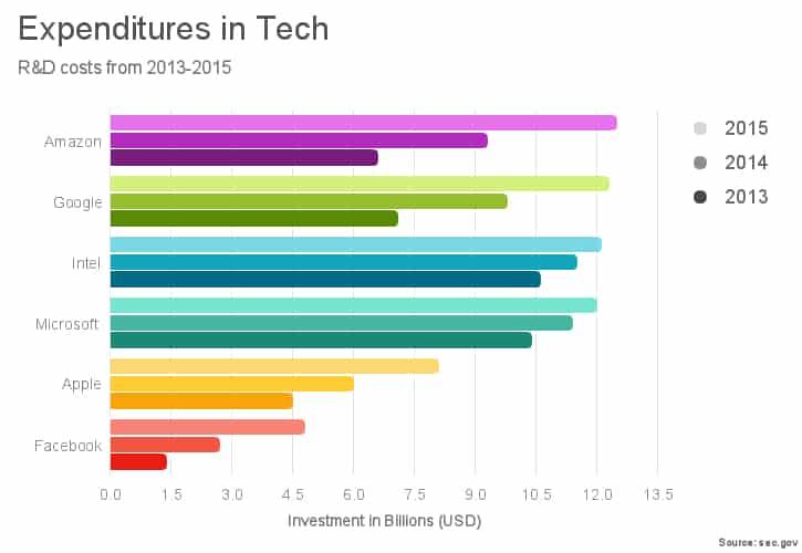 A colorful horizontal bar JavaScript chart