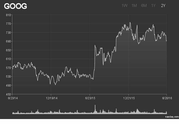 A monochrome stock JavaScript chart